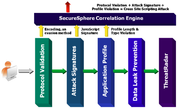 SecureSphere's Correlated Attack Validation tracks and correlates multiple events to accurately identify and block sophisticated attacks.